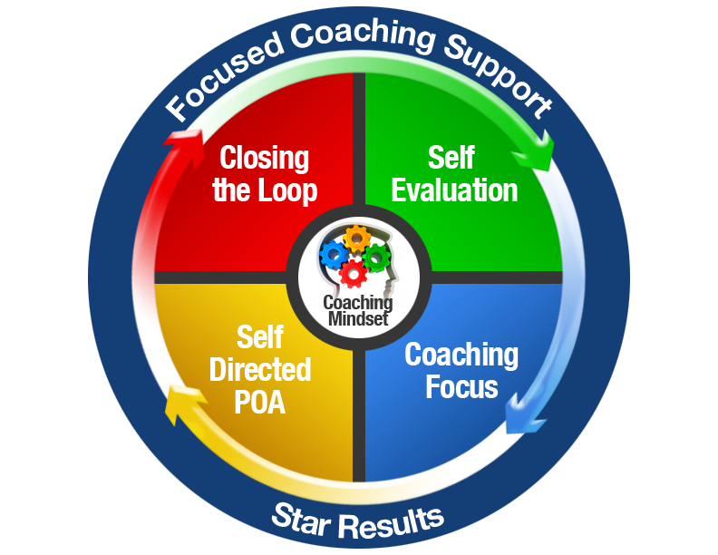 focused sales coaching