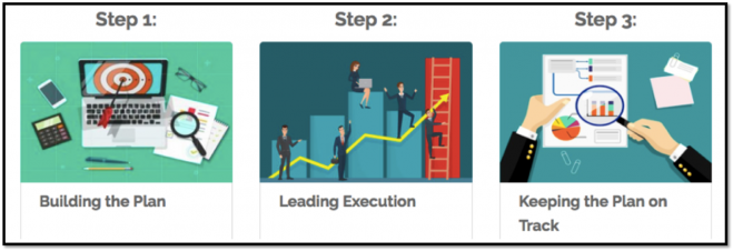 Strategy Execution Process