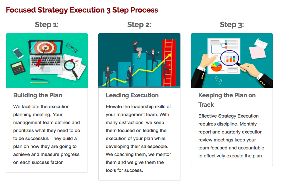 Strategy Execution Star Focused Strategy Execution Process